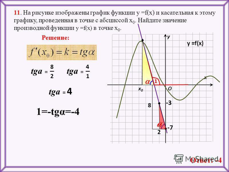 8 2 11. На рисунке изображены график функции у =f(x) и касательная к этому графику, проведенная в точке с абсциссой х 0. Найдите значение производной функции у =f(x) в точке х 0. х х 0 х 0 у Решение: O у =f(x) -3 -71 2 8 tga = 1 4 tga = 4 1=-tgα=-4 О