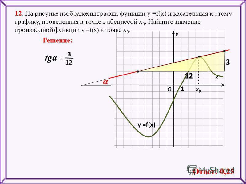 12. На рисунке изображены график функции у =f(x) и касательная к этому графику, проведенная в точке с абсциссой х 0. Найдите значение производной функции у =f(x) в точке х 0. х х 0 х 0 у Решение: O у =f(x) 1312 12 3 tga = Ответ: 0,25