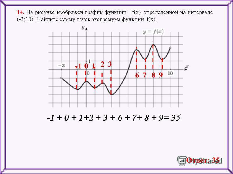 14. На рисунке изображен график функции f(x), определенной на интервале (-3;10). Найдите сумму точек экстремума функции f(x). 01 3 6789 -1 + 0 + 1+2 + 3 + 6 + 7+ 8 + 9= 35 Ответ: 35 2