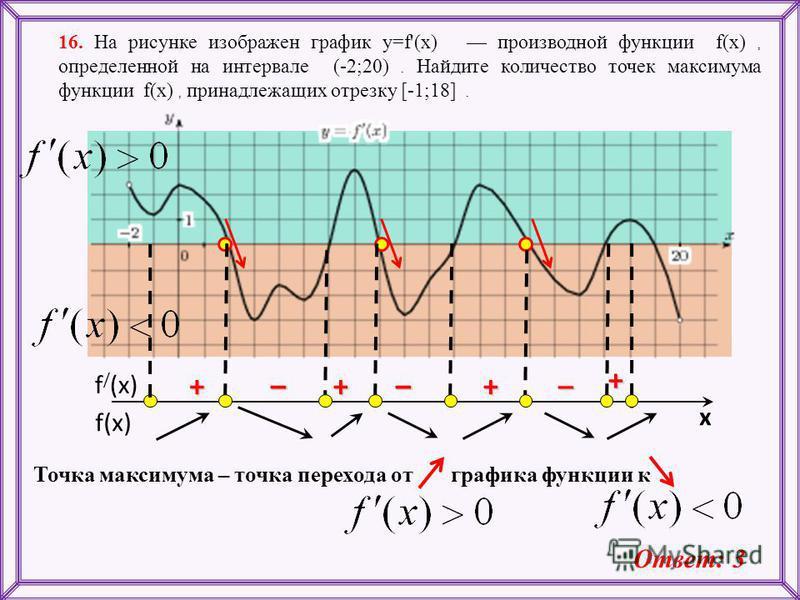 16. На рисунке изображен график y=f'(x) производной функции f(x), определенной на интервале (-2;20). Найдите количество точек максимума функции f(x), принадлежащих отрезку [-1;18]. Точка максимума – точка перехода от графика функции к Ответ: 3 f(x) f