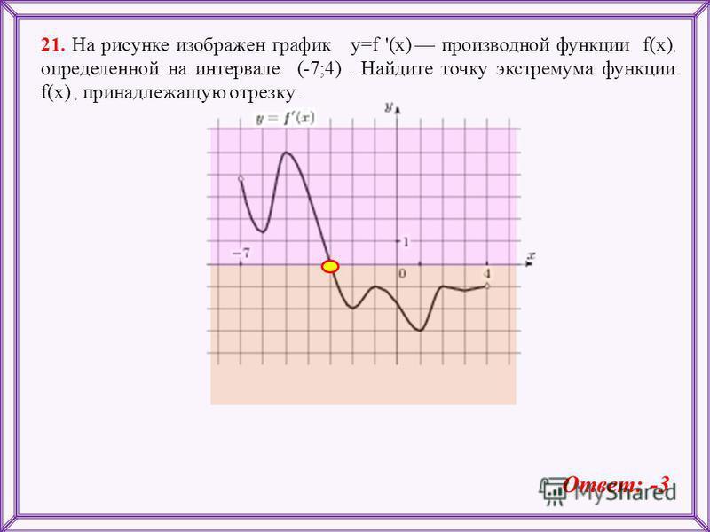 21. На рисунке изображен график y=f '(x) производной функции f(x), определенной на интервале (-7;4). Найдите точку экстремума функции f(x), принадлежащую отрезку. Ответ: -3