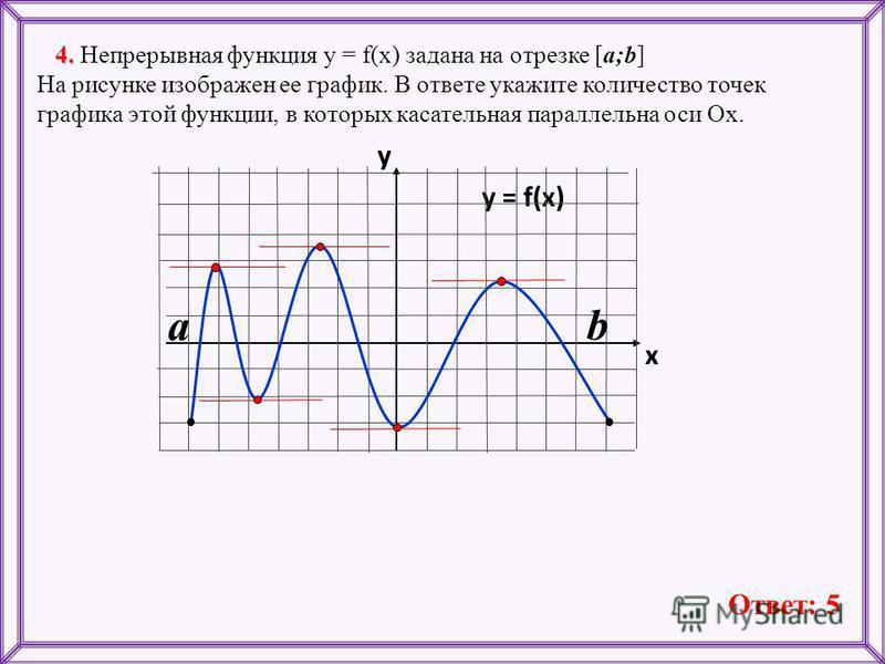 4. 4. Непрерывная функция у = f(x) задана на отрезке [a;b] На рисунке изображен ее график. В ответе укажите количество точек графика этой функции, в которых касательная параллельна оси Ох. y = f(x) y x Ответ: 5 a b