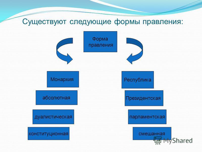 Существуют следующие формы правления: Монархия Республика Форма правления абсолютная дуалистическая конституционная Президентская парламентская смешанная