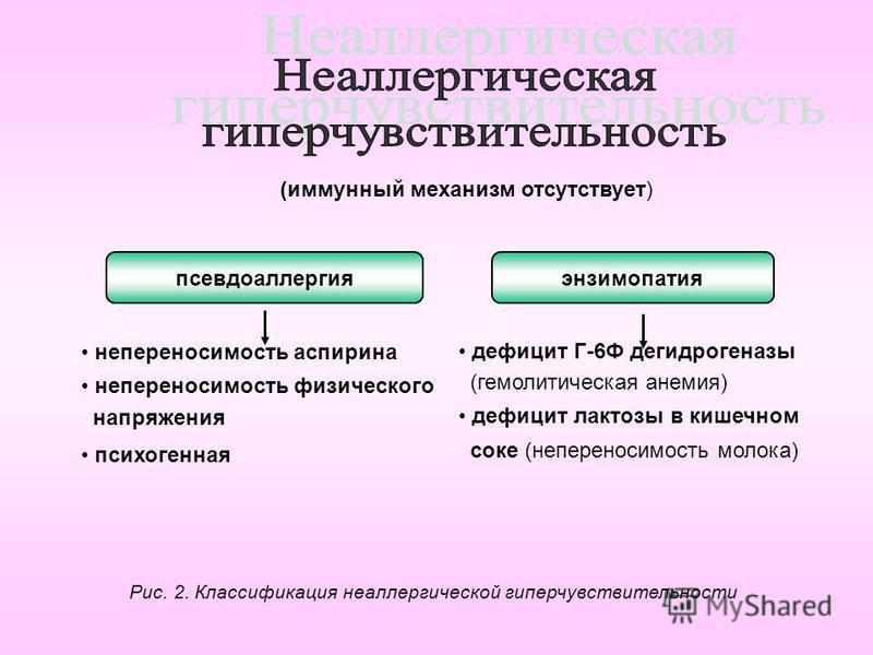 (иммунный механизм отсутствует) псевдоаллергияэнзимопатия непереносимость аспирина непереносимость физического напряжения психогенная дефицит Г-6Ф дегидрогеназы (гемолитическая анемия) дефицит лактозы в кишечном соке (непереносимость молока) Рис. 2.