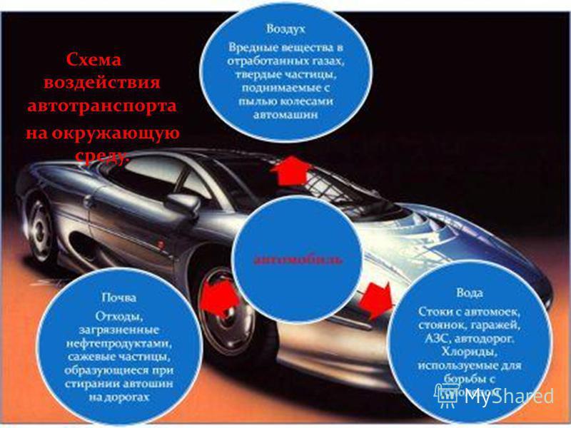 Схема воздействия автотранспорта на окружающую среду.