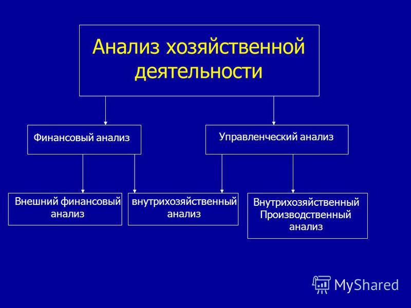Анализ хозяйственной деятельности Финансовый анализ Управленческий анализ Внешний финансовый анализ внутрихозяйственный анализ Внутрихозяйственный Производственный анализ