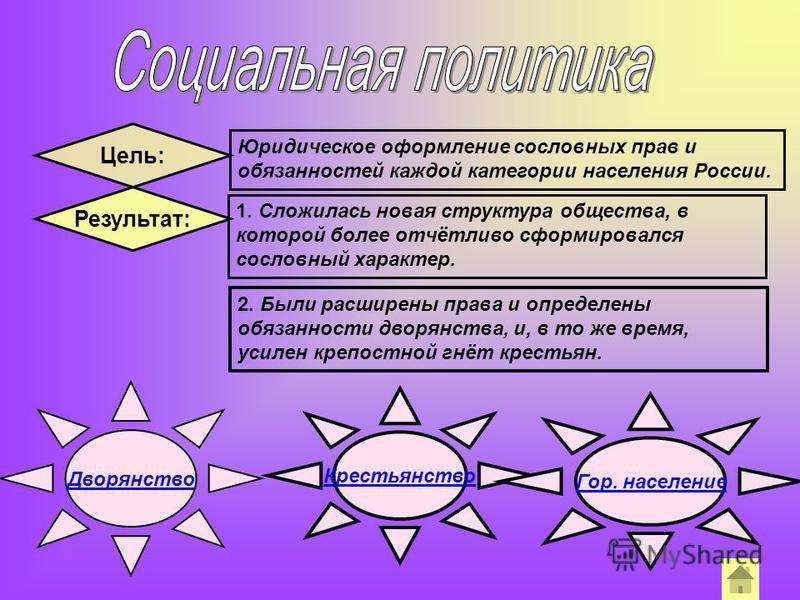 Цель: Юридическое оформление сословных прав и обязанностей каждой категории населения России. Результат: 1. Сложилась новая структура общества, в которой более отчётливо сформировался сословный характер. 2. Были расширены права и определены обязаннос