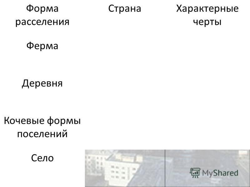 Форма расселения Страна Характерные черты Ферма Деревня Кочевые формы поселений Село