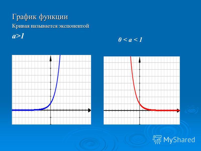 График функции Кривая называется экспонентой а>1 0 < а < 1