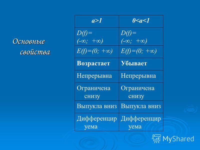 Основные свойства а>10<а<1 D(f)= (-; +) D(f)= (-; +) Е(f)=(0; +) Возрастает Убывает Непрерывна Ограничена снизу Выпукла вниз Дифференцир уема
