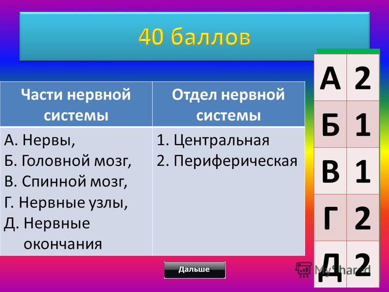 Части нервной системы Отдел нервной системы А. Нервы, Б. Головной мозг, В. Спинной мозг, Г. Нервные узлы, Д. Нервные окончания 1. Центральная 2. Периферическая А2 Б1 В1 Г2 Д2