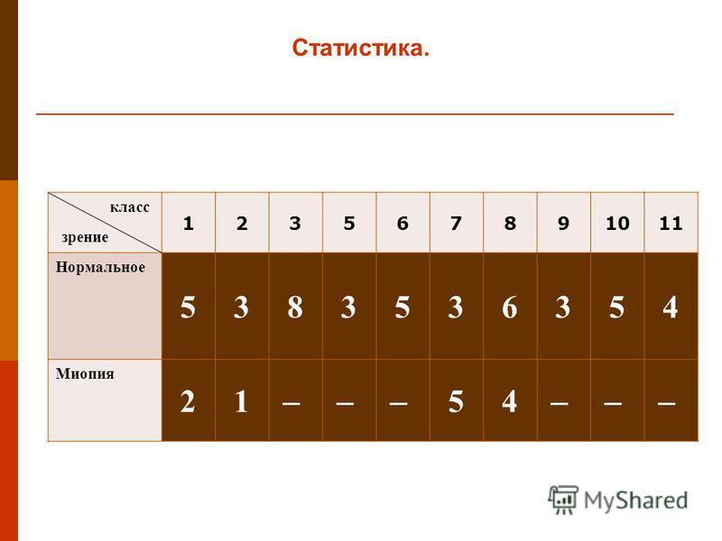 123567891011 Нормальное 5383536354 Миопия 21 ̶̶̶ 54 ̶̶̶ Статистика. класс зрение