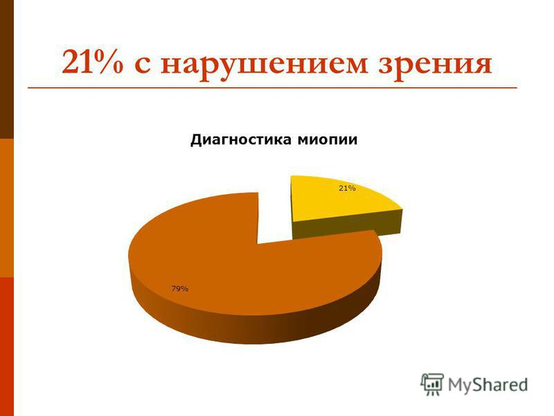 21% с нарушением зрения