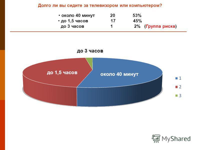 Долго ли вы сидите за телевизором или компьютером? около 40 минут 20 53% до 1,5 часов 17 45% до 3 часов 1 2% (Группа риска) около 40 минут до 1,5 часов до 3 часов
