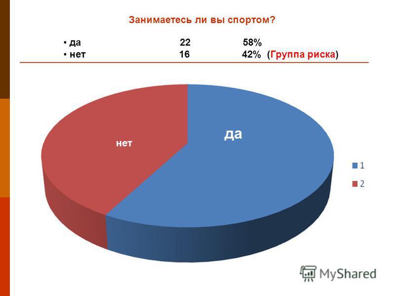 Занимаетесь ли вы спортом? да 22 58% нет 16 42% (Группа риска) да нет