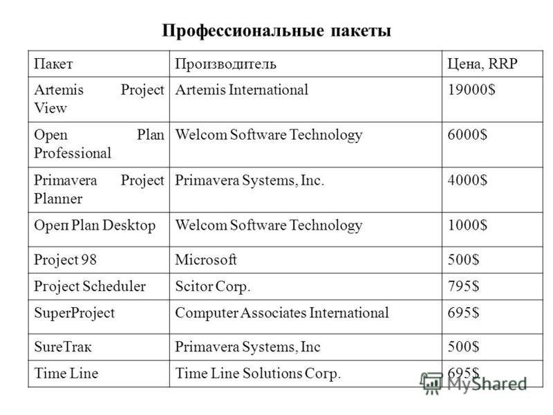 Профессиональные пакеты Пакет ПроизводительЦена, RRP Artemis Project View Artemis International19000$ Open Plan Professional Welcom Software Technology6000$ Primavera Project Planner Primavera Systems, Inc.4000$ Орeп Plan DesktopWelcom Software Techn
