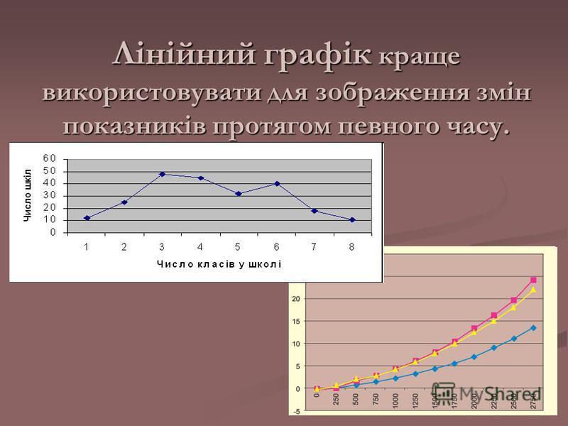 Лінійний графік краще використовувати для зображення змін показників протягом певного часу.