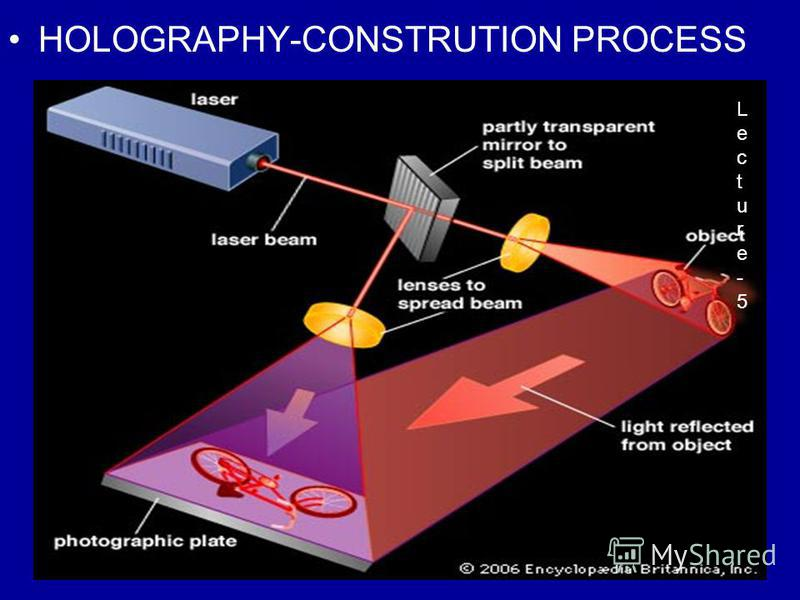 13 HOLOGRAPHY-CONSTRUTION PROCESS Lecture-5Lecture-5
