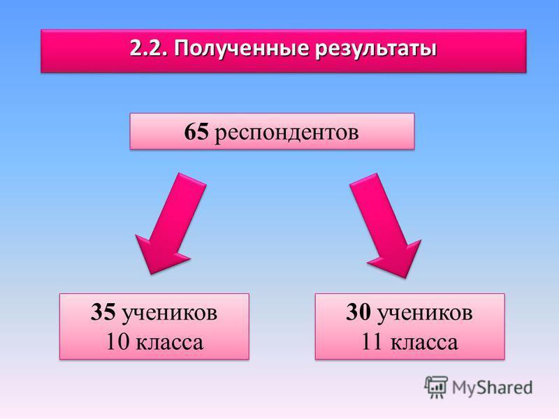 2.2. Полученные результаты 65 респондентов 35 учеников 10 класса 35 учеников 10 класса 30 учеников 11 класса 30 учеников 11 класса