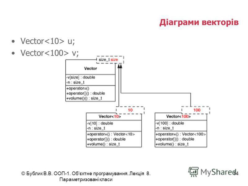 © Бублик В.В. ООП-1. Об'єктне програмування. Лекція 8. Параметризовані класи 14 Діаграми векторів Vector u; Vector v;