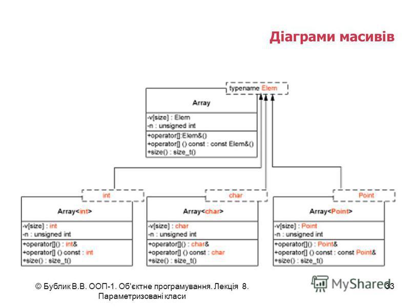 © Бублик В.В. ООП-1. Об'єктне програмування. Лекція 8. Параметризовані класи 33 Діаграми масивів
