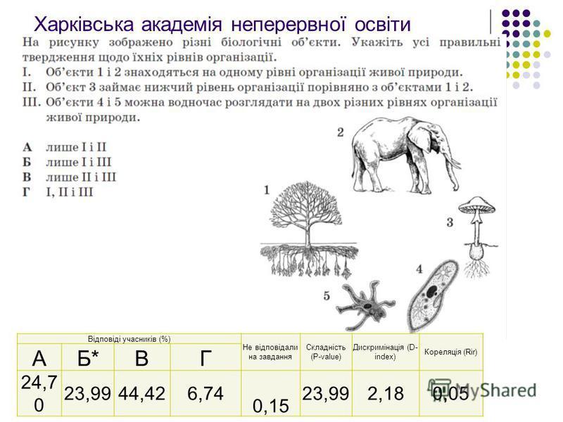 Харківська академія неперервної освіти Запорукою успішного вивчення географії є підготовка та самостійна робота учня. Відповіді учасників (%) Не відповідали на завдання Складність (P-value) Дискримінація (D- index) Кореляція (Rir) АБ*ВГ 24,7 0 23,994
