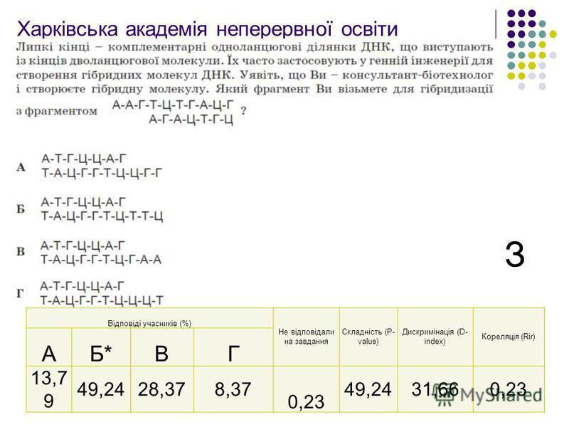 Харківська академія неперервної освіти Забезпечити обєктивне оцінювання навчальних досягнень випускників ЗНЗ Відповіді учасників (%) Не відповідали на завдання Складність (P- value) Дискримінація (D- index) Кореляція (Rir) АБ*ВГ 13,7 9 49,2428,378,37