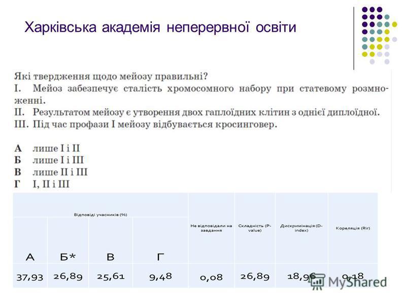 Харківська академія неперервної освіти