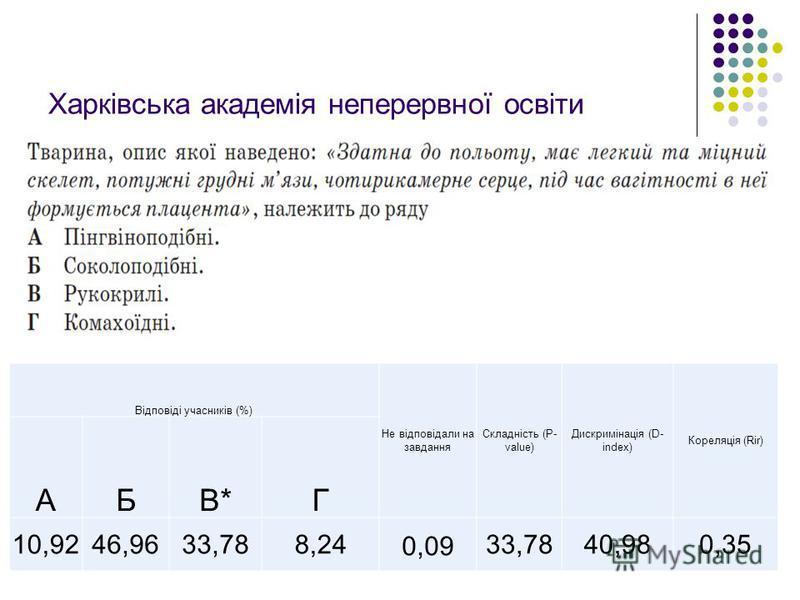 Відповіді учасників (%) Не відповідали на завдання Складність (P- value) Дискримінація (D- index) Кореляція (Rir) АБВ*Г 10,9246,9633,788,240,0933,7840,980,35