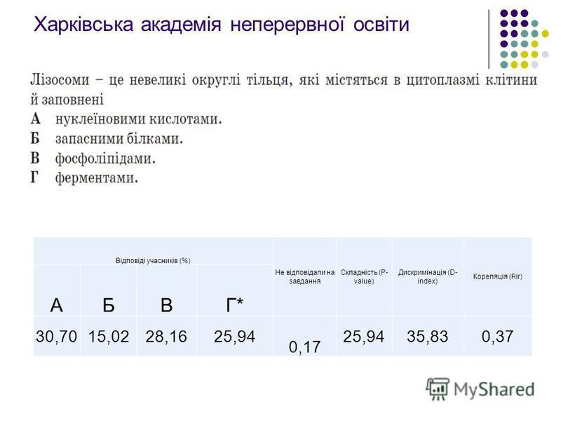 Харківська академія неперервної освіти Відповіді учасників (%) Не відповідали на завдання Складність (P- value) Дискримінація (D- index) Кореляція (Rir) АБВГ* 30,7015,0228,1625,94 0,17 25,9435,830,37
