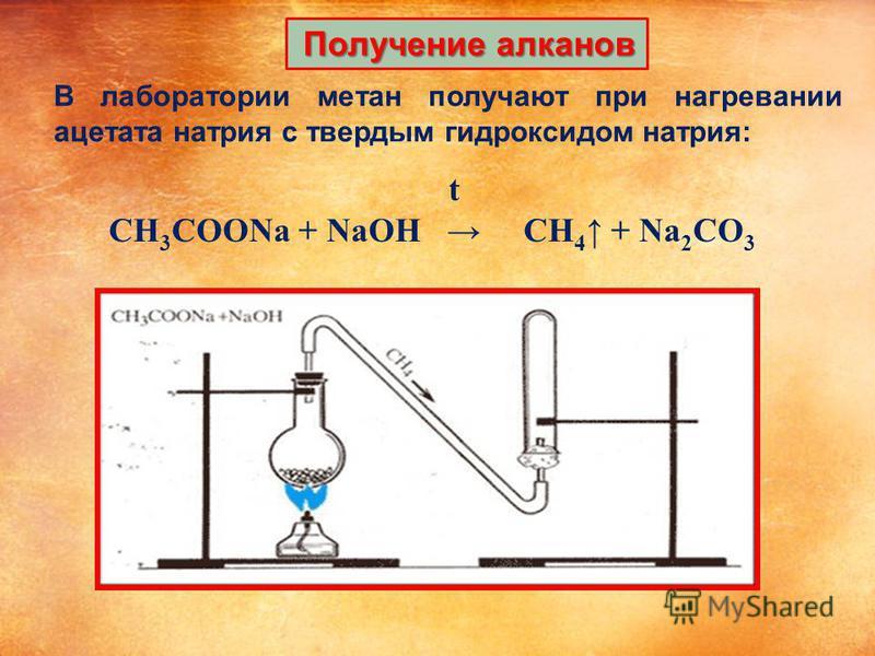 Получение алканов В лаборатории метан получают при нагревании ацетата натрия с твердым гидроксидом натрия: t CH 3 COONa + NaOH CH 4 + Na 2 CO 3