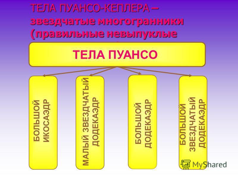ТЕЛА ПУАНСО-КЕПЛЕРА – звездчатые многогранники (правильные невыпуклые многогранники). БОЛЬШОЙ ИКОСАЭДР МАЛЫЙ ЗВЕЗДЧАТЫЙ ДОДЕКАЭДР БОЛЬШОЙ ДОДЕКАЭДР БОЛЬШОЙ ЗВЕЗДЧАТЫЙ ДОДЕКАЭДР ТЕЛА ПУАНСО