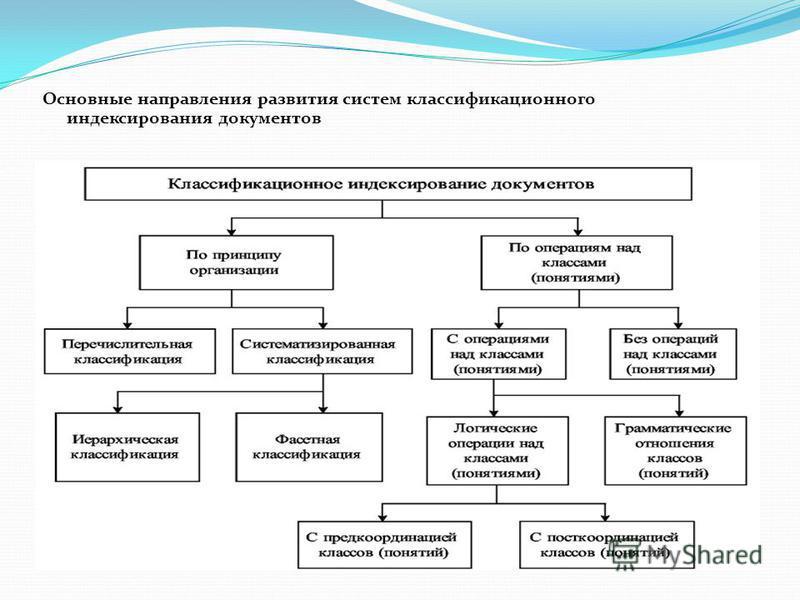 Основные направления развития систем классификационного индексирования документов