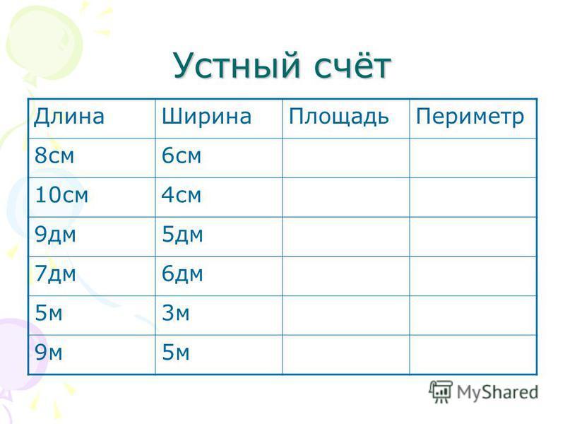 Устный счёт Длина ШиринаПлощадь Периметр 8 см 6 см 10 см 4 см 9 дм 5 дм 7 дм 6 дм 5 м 3 м 9 м 5 м