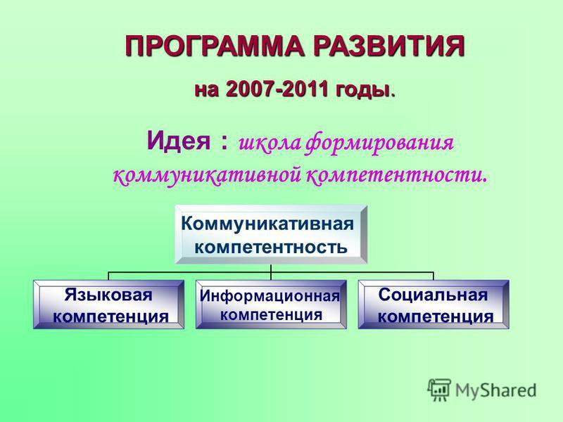 ПРОГРАММА РАЗВИТИЯ на 2007-2011 годы. Идея : школа формирования коммуникативной компетентности. Коммуникативная компетентность Языковая компетенция Информационная компетенция Социальная компетенция