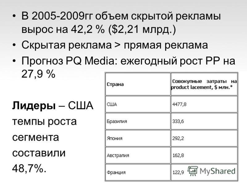 В 2005-2009 гг объем скрытой рекламы вырос на 42,2 % ($2,21 млрд.) Скрытая реклама > прямая реклама Прогноз PQ Media: ежегодный рост PP на 27,9 % Лидеры – США темпы роста сегмента составили 48,7%.