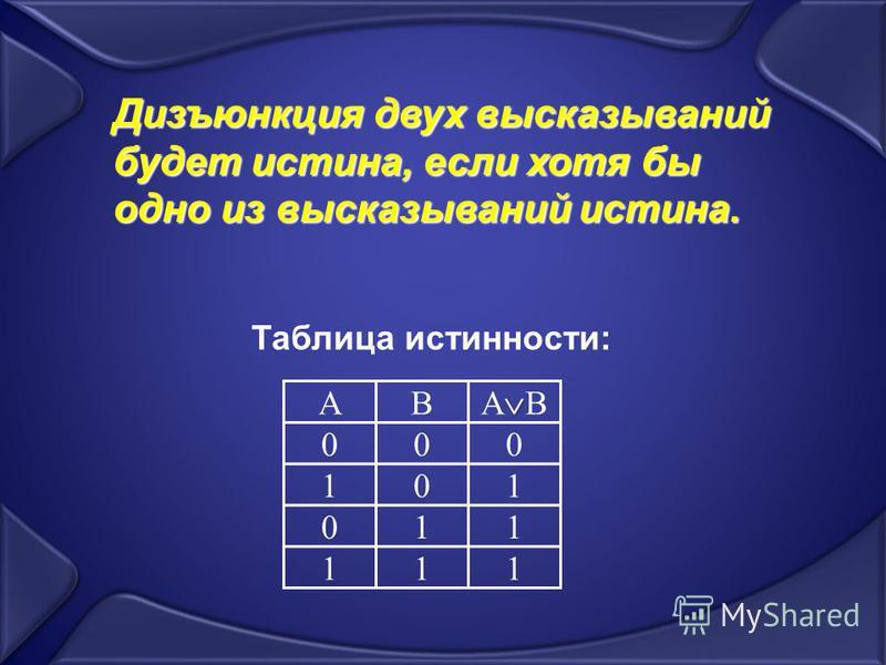 АB A B 000 101 011 111 Дизъюнкция двух высказываний будет истина, если хотя бы одно из высказываний истина. Таблица истинности: