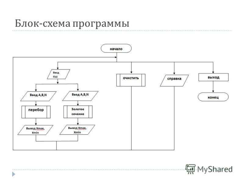Блок - схема программы