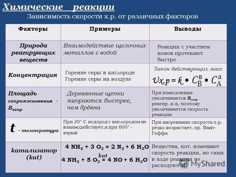 Химические реакции Зависимость скорости х.р. от различных факторов Факторы ПримерыВыводы Взаимодействие щелочных металлов с водой При 20° С водород с кислородом не взаимодействует,а при 600° - взрыв Вещества, кот. изменяют скорость реакции, но сами в