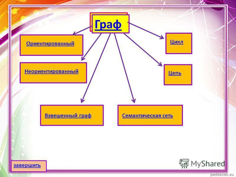 Граф Ориентированный НеориентированныйЦепь Взвешенный граф Семантическая сеть Цикл завершить