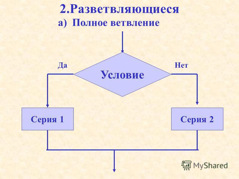 2. Разветвляющиеся Условие Серия 1Серия 2 Да Нет а) Полное ветвление