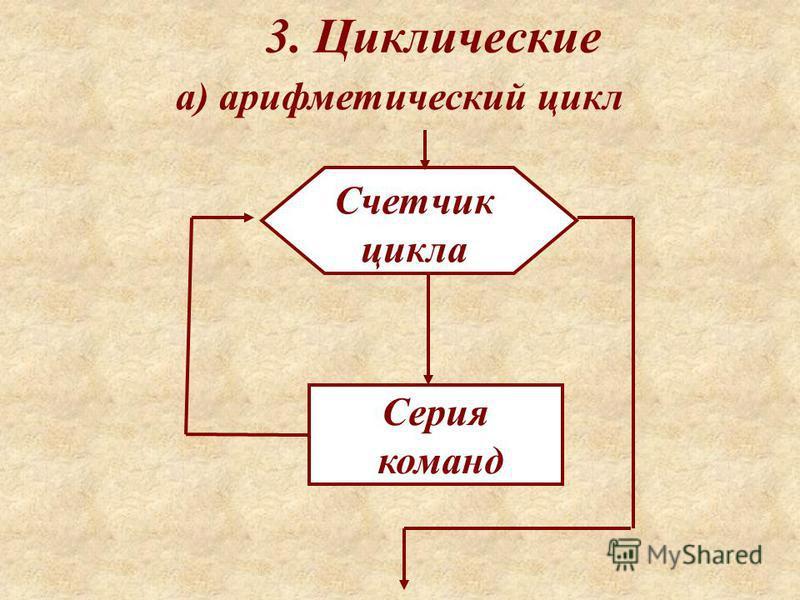 3. Циклические Счетчик цикла Серия команд а) арифметический цикл
