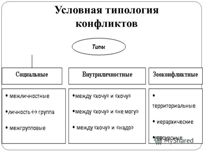Условная типология конфликтов