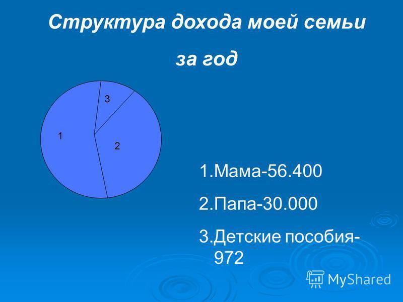 1 2 3 1.Мама-56.400 2.Папа-30.000 3. Детские пособия- 972 Структура дохода моей семьи за год