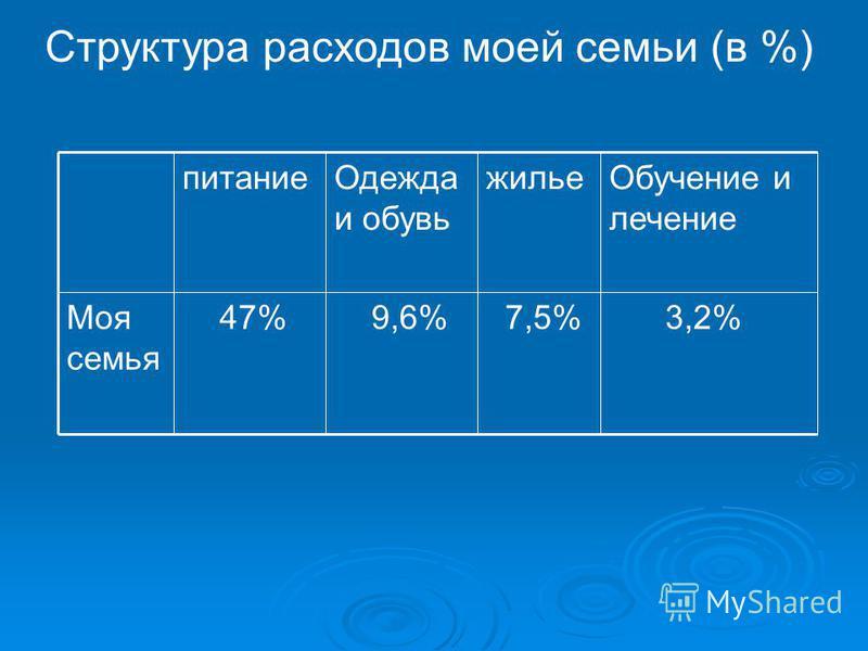 Структура расходов моей семьи (в %) 3,2% 7,5% 9,6% 47%Моя семья Обучение и лечение жилье Одежда и обувь питание