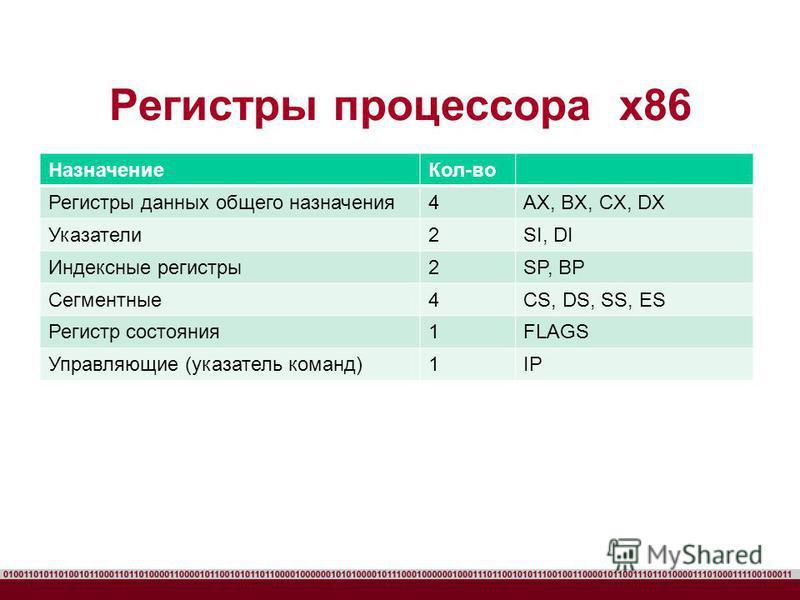 Регистры процессора x86 Назначение Кол-во Регистры данных общего назначения 4AX, BX, CX, DX Указатели 2SI, DI Индексные регистры 2SP, BP Сегментные 4CS, DS, SS, ES Регистр состояния 1FLAGS Управляющие (указатель команд)1IP