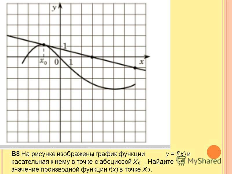 B8 На рисунке изображены график функции y = f(x) и касательная к нему в точке с абсциссой X. Найдите значение производной функции f(x) в точке X.