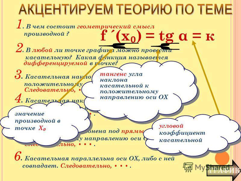 ГРАФИК 1. В чем состоит геометрический смысл производной ? 2. В любой ли точке графика можно провести касательную? Какая функция называется дифференцируемой в точке? 3. Касательная наклонена под тупым углом к положительному направлению оси ОХ. Следов