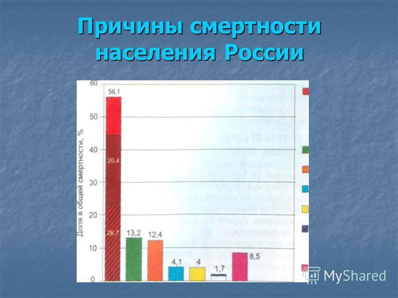 Причины смертности населения России