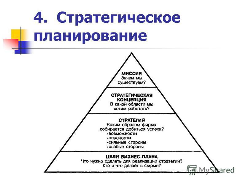 4. Стратегическое планирование